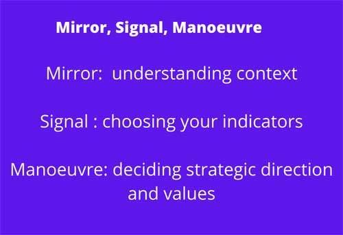 Mirror, Signal Manoeuvre